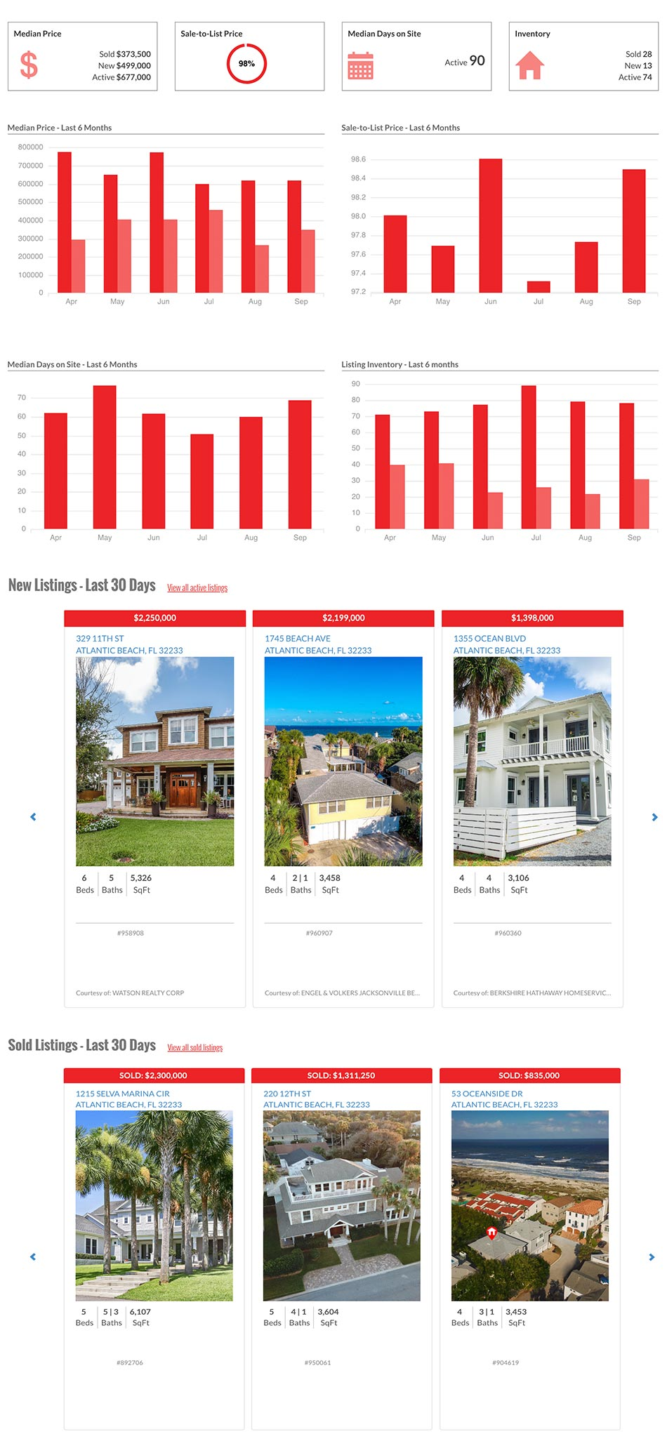 Sample Real Estate Market Report